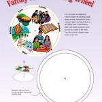 Family Home Planning Wheel