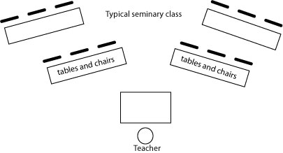 typical Teaching Technique: Removing Barriers and classroom setup