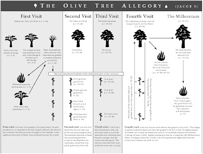 olivetreeallegoryPOTG Ideas for Teaching Jacob 5: The Olive Tree Allegory