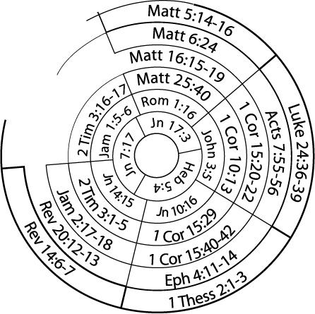 deathstar sm Matthew 1-3