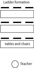 ladder Teaching Technique: Removing Barriers and classroom setup