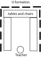 u tables Teaching Technique: Removing Barriers and classroom setup